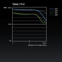 Courbe de l'Objectif Panasonic Leica DG Summilux 12mm f/1.4 ASPH photo denfert